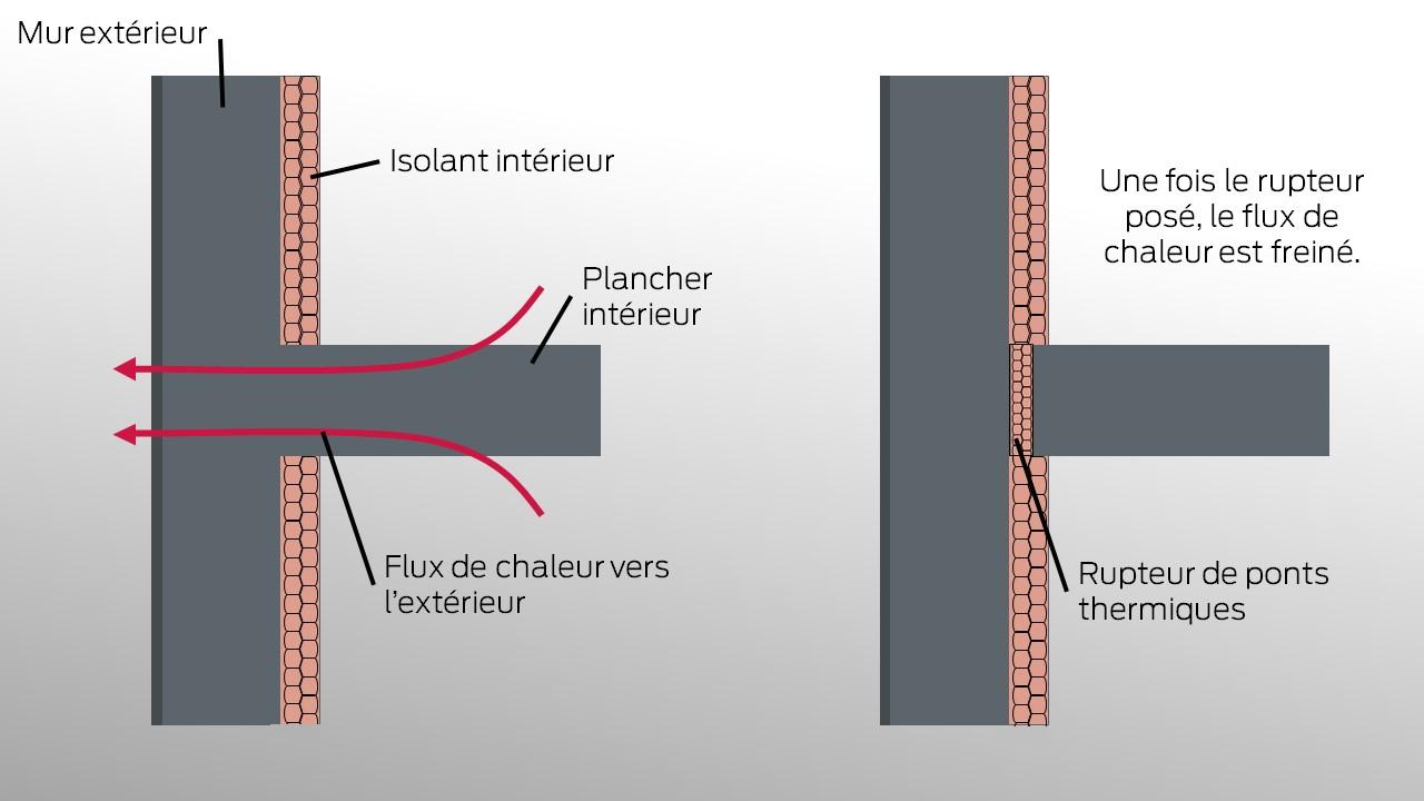 Le rupteur thermique est la solution pour traiter l'isolation des ponts thermiques.