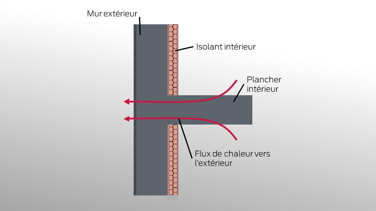 Un pont thermique apparaît lorsque les liaisons béton/béton ne sont pas isolées.