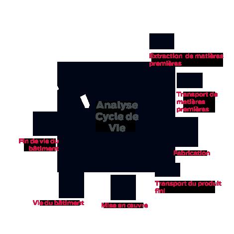 Les étapes de l'analyse du cycle de vie du bâtiment.